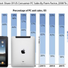 Thumbnail image for Tablets Will Outsell Netbooks By 2012, Says Forrester Research