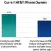 Thumbnail image for 34% iPhone Users Waiting To Switch To Verizon