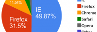 Thumbnail image for Internet Explorer Falls Below 50% In The Browser Market Share
