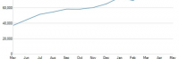 Thumbnail image for Data From comScore Shows a Strong Growth Rate for Twitter