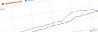 Thumbnail image for Facebook Fever Killing Orkut In India